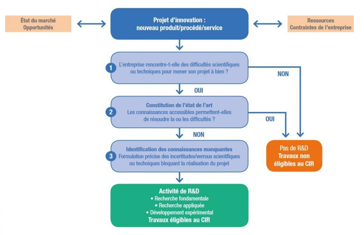 crédit impôt recherche : la notion de r&d