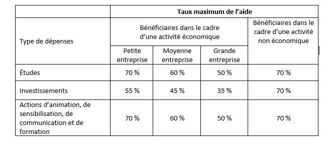 Pays de la Loire : Économie circulaire 2020 3